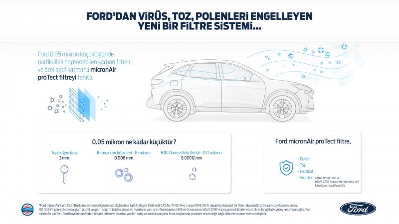 Ford, yeni kabin hava filtresi MicronAir® ile virüs, toz ve polenlerin araç içine girmesini engelliyor